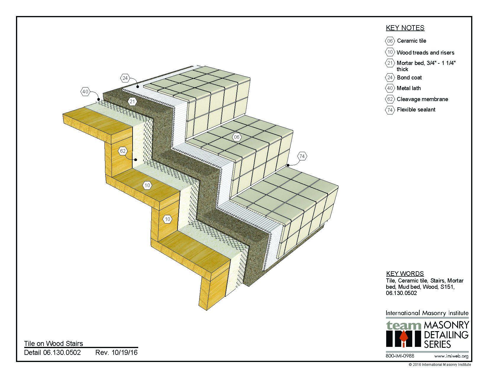 Ceramic Tile Archives International Masonry Institute