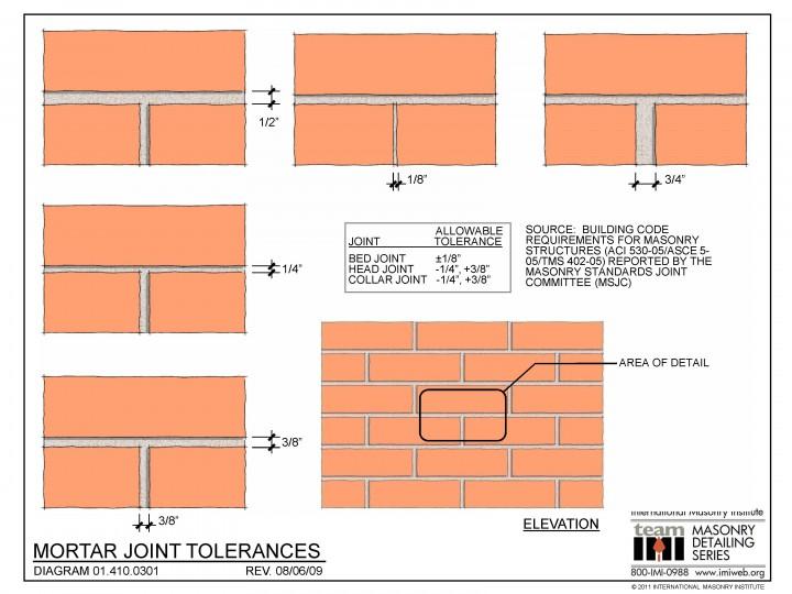 01 410 0301 Mortar Joint Tolerances International