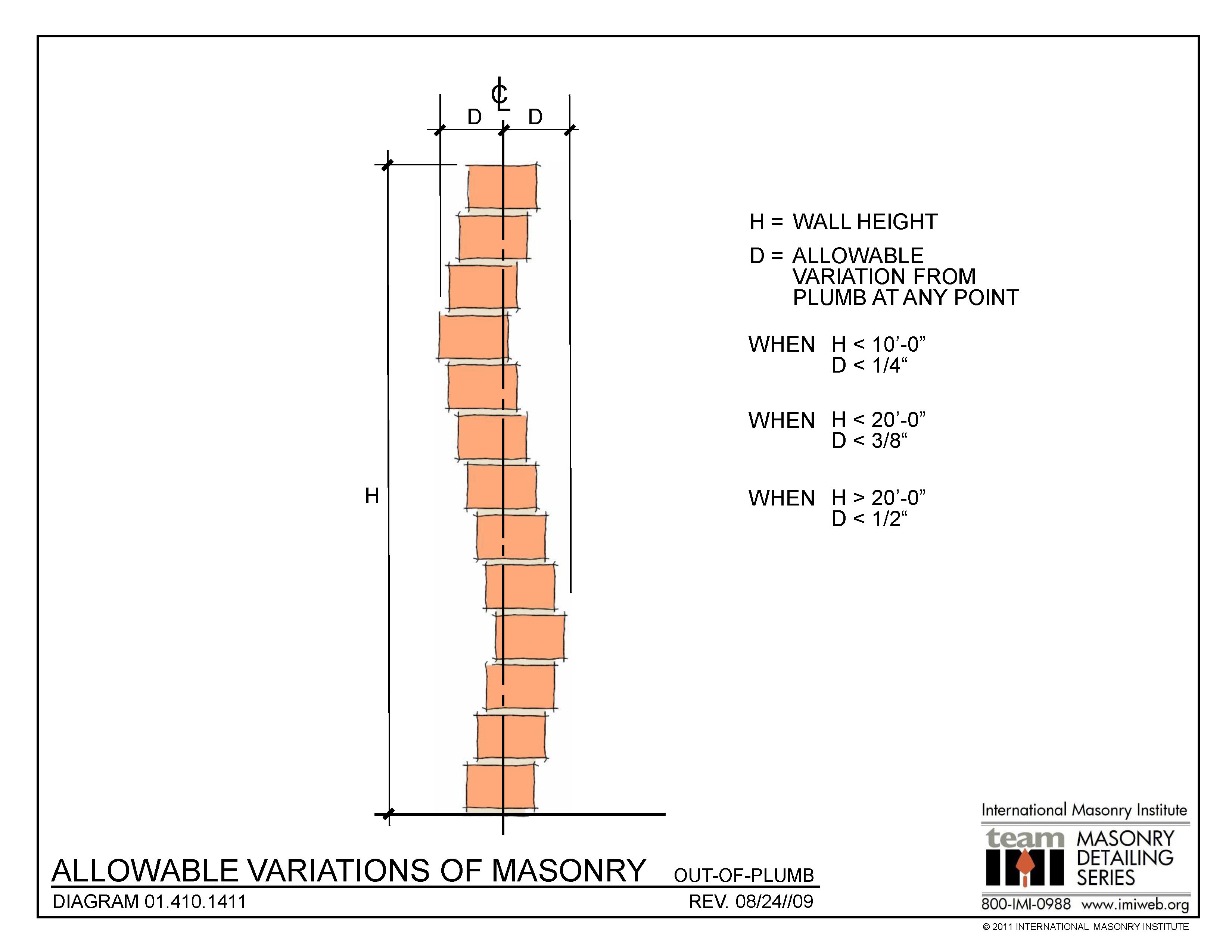 01 410 1411 allowable variations of masonry out of plumb