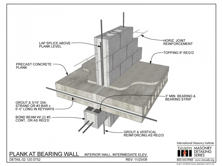 Brick Wall Design Under Vertical Loads : Plank at bearing wall interior