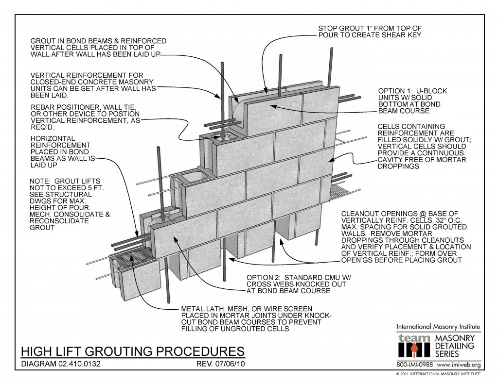 02 410 0132 High Lift Grouting Procedures International