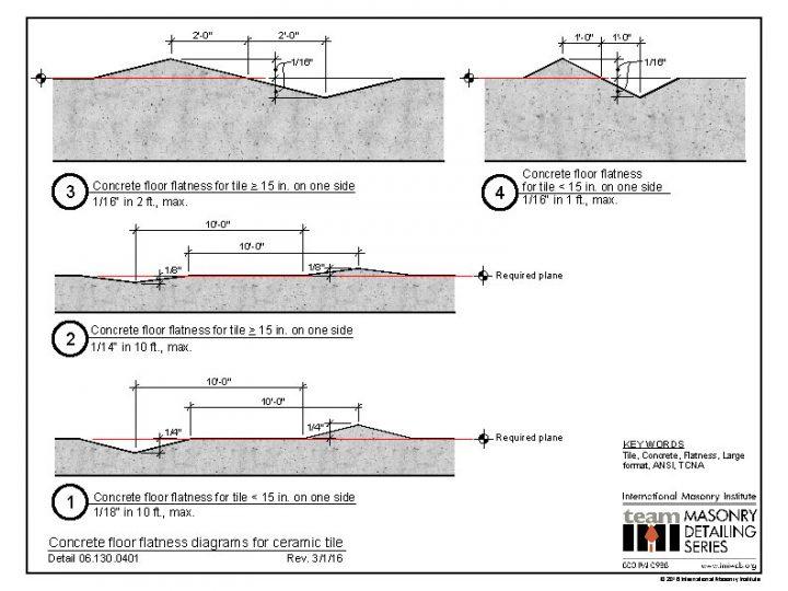06 130 0401 concrete floor flatness diagrams for ceramic tile Diagram Showing 12X12 Floor Tile floor flatness diagrams for ceramic tile 06 130 0401