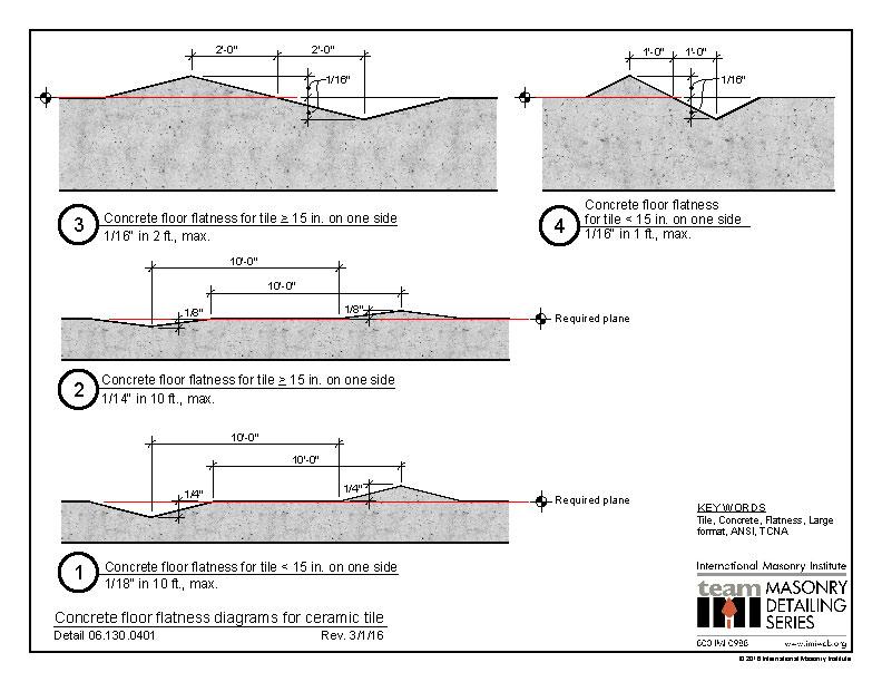 06 130 0401 Concrete Floor Flatness Diagrams For Ceramic